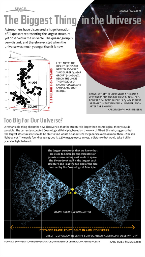 Find out about why the biggest structure in the universe shouldn't even exist, in this SPACE.com infographic.