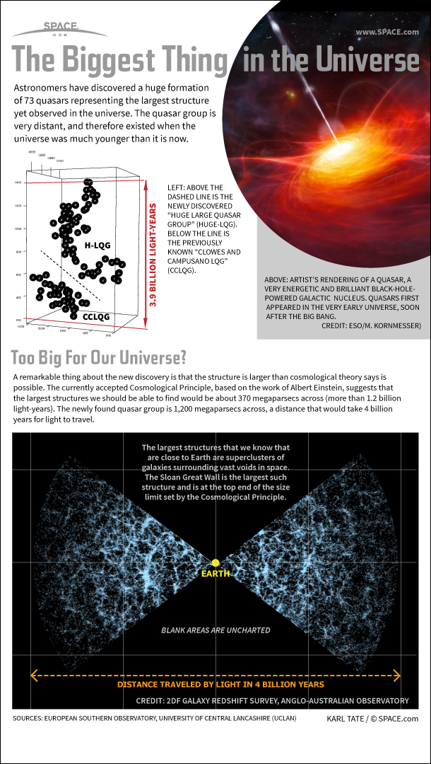 Infographic: Enormous quasar structure is the biggest thing in the universe.