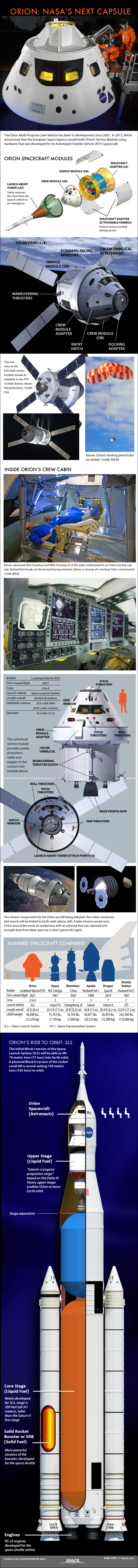 Orion Explained: NASA's Multi-Purpose Crew Vehicle (Infographic)