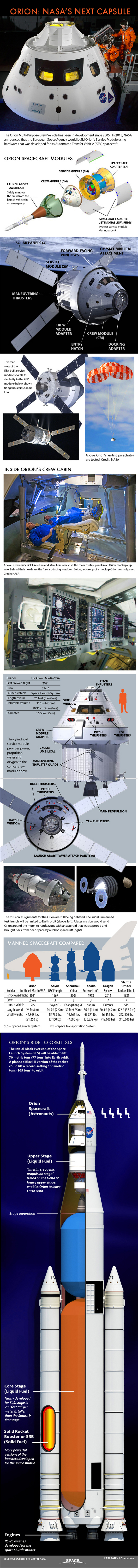 "NASA's Orion deep-space capsule is slated to be the go-to spacecraft for missions to an asteroid and beyond. <a href=""http://www.space.com/19292-nasa-orion-space-capsule-explained-infographic.html"">See how NASA's Orion spacecraft will work in this Space.com infographic</a>."