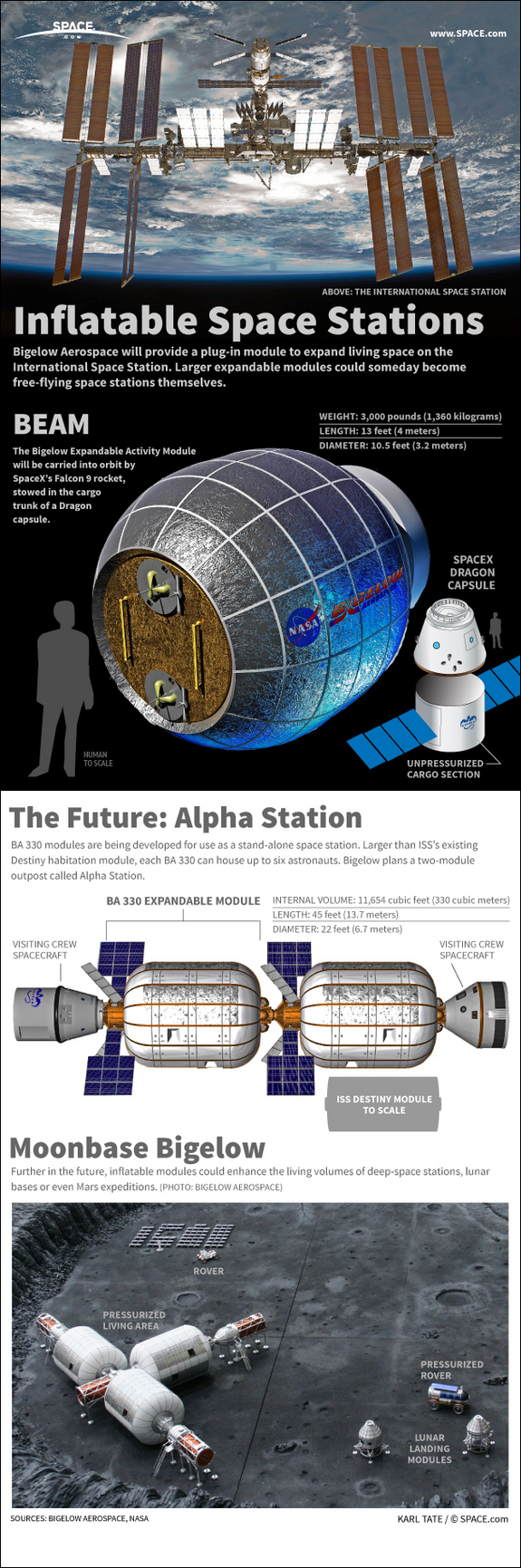 Find out how Bigelow Aerospace's BEAM expandable module will enhance the living area of the International Space Station, in this SPACE.com infographic.