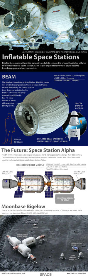 "Bigelow Aerospace's BEAM expandable module will enhance the living area of the International Space Station. <a href=""http://www.space.com/19297-inflatable-space-stations-bigelow-aerospace-infographic.html"">See how the BEAM module works in our full infographic</a>."