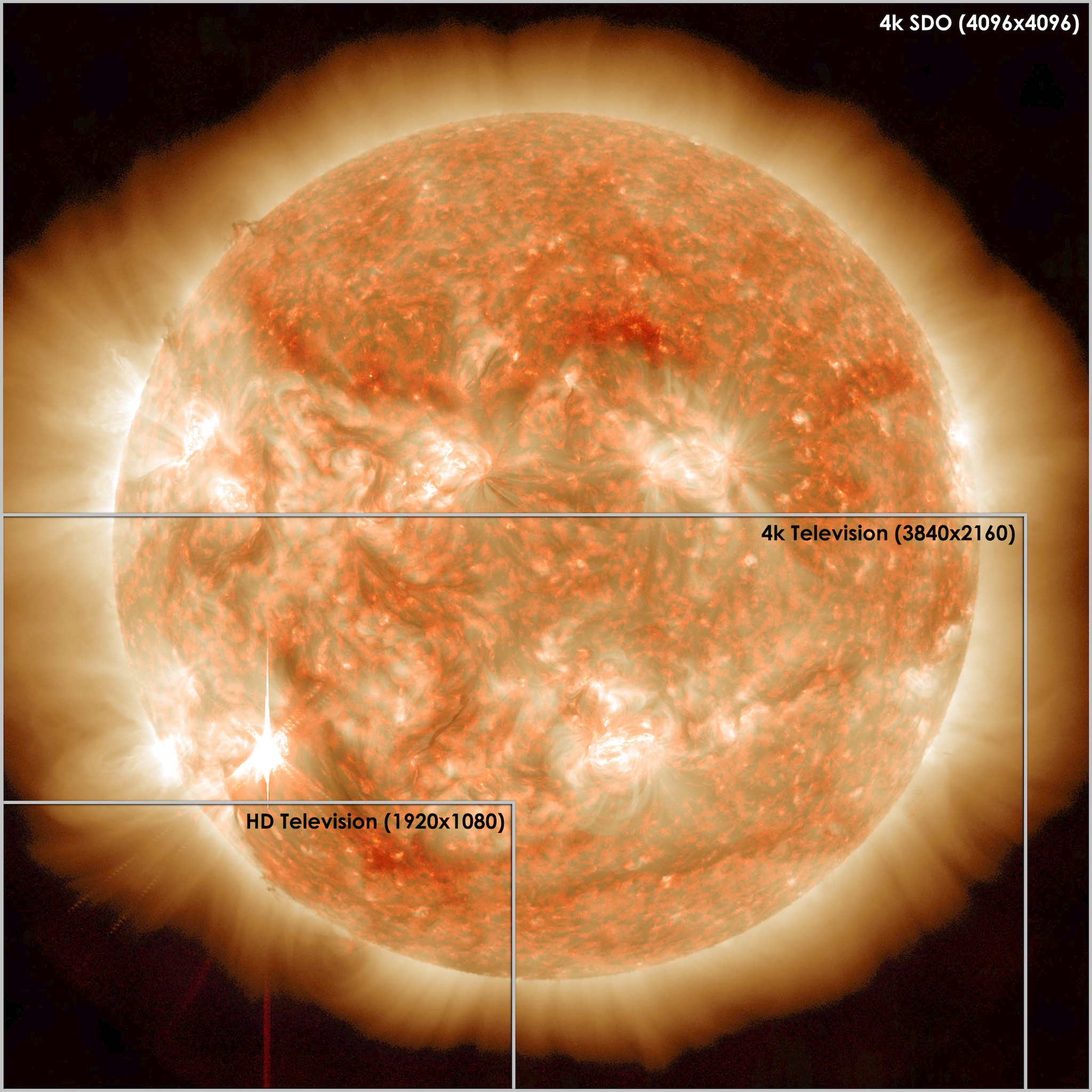 Solar Dynamics Observatory Better than Ultra-HD