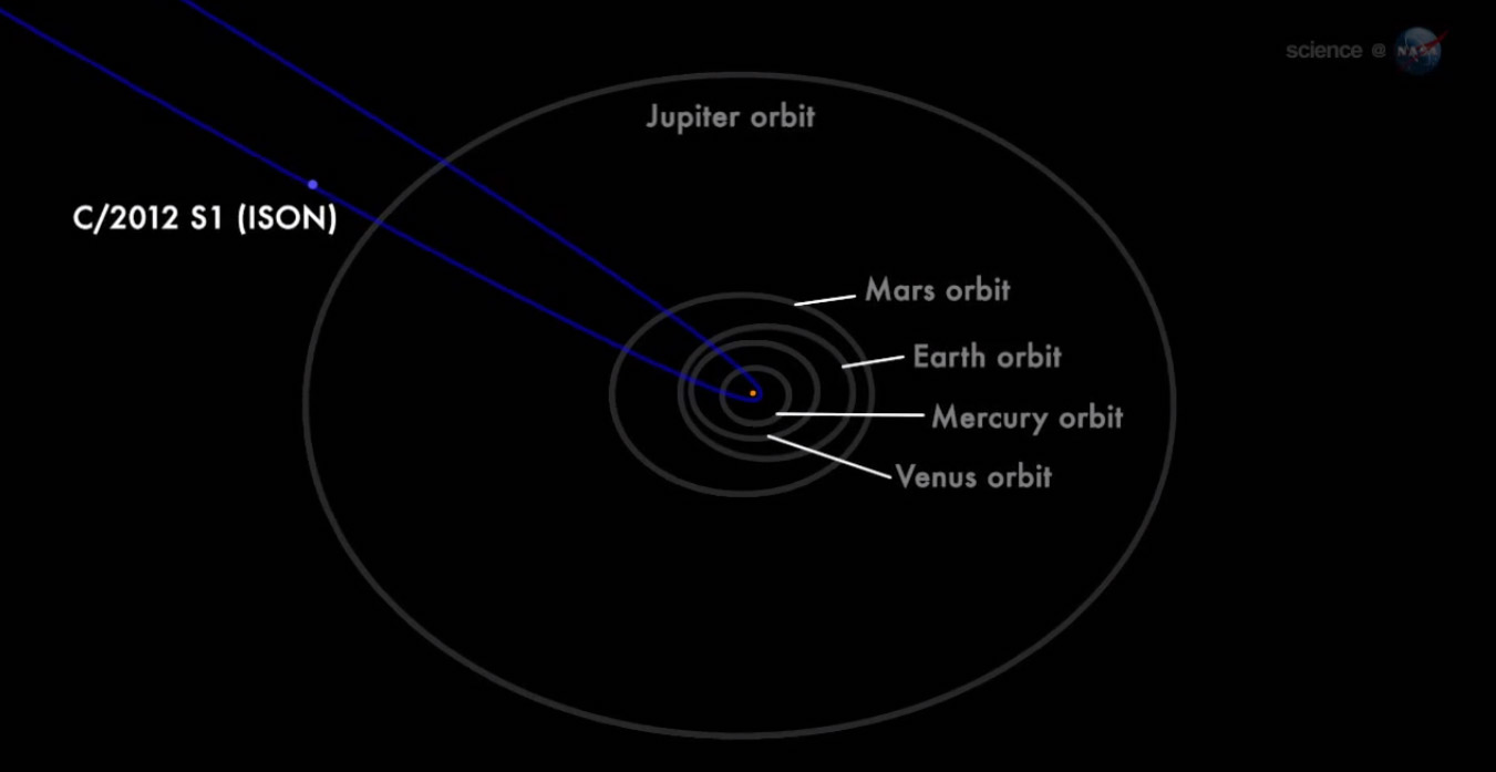 Comet ISON Orbit 2013