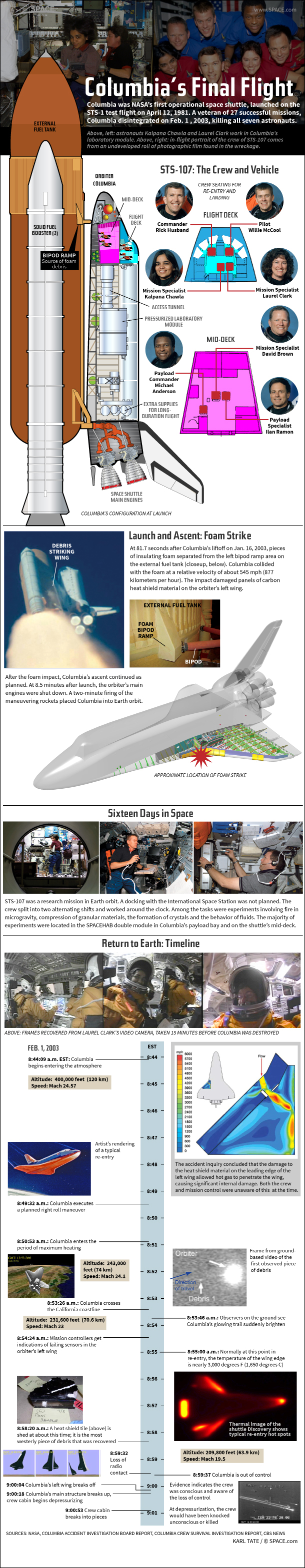 Space Shuttle Disasters Timeline - Pics about space