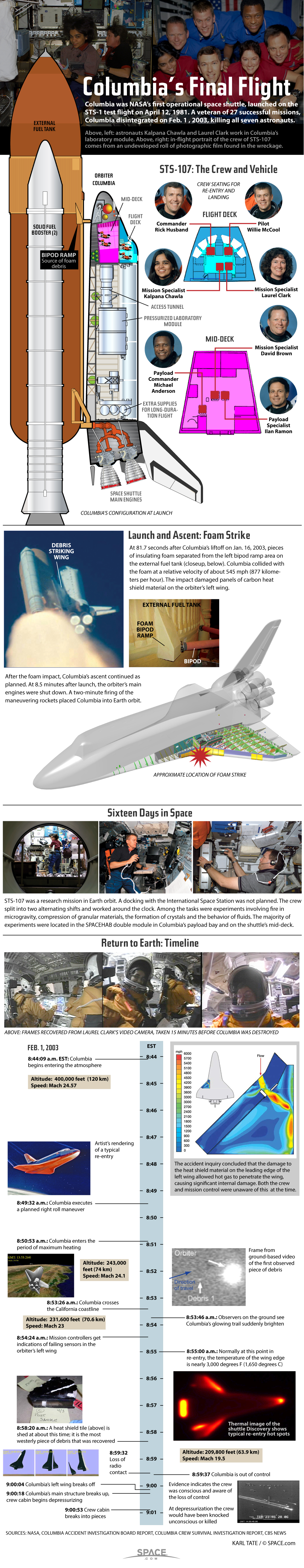 See how the Columbia shuttle accident occurred in this SPACE.com infographic.