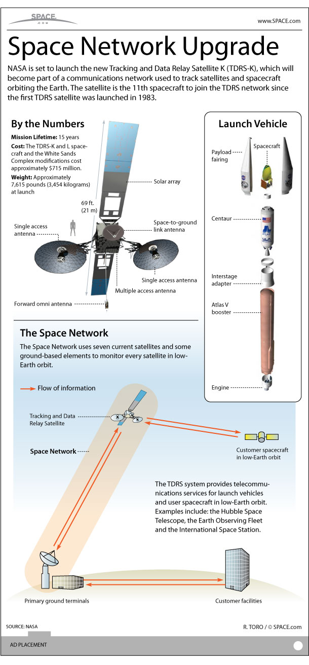 See how NASA's TDRS-K satellite works with the agency's Tracking and Data Relay Satellites constellation to provide continuous contact with spacecraft orbiting Earth in this SPACE.com Infographic.