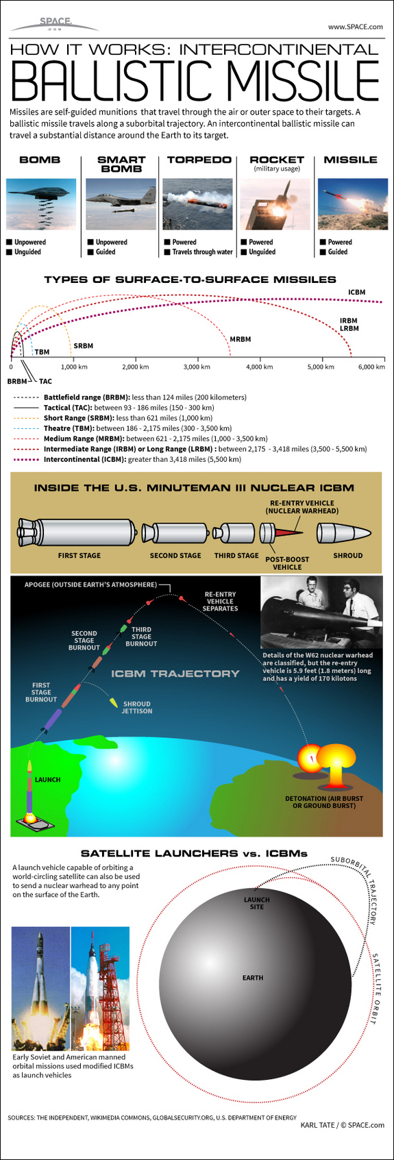See how intercontinental ballistic missiles send nuclear warheads to any point on Earth, in this SPACE.com Infographic.