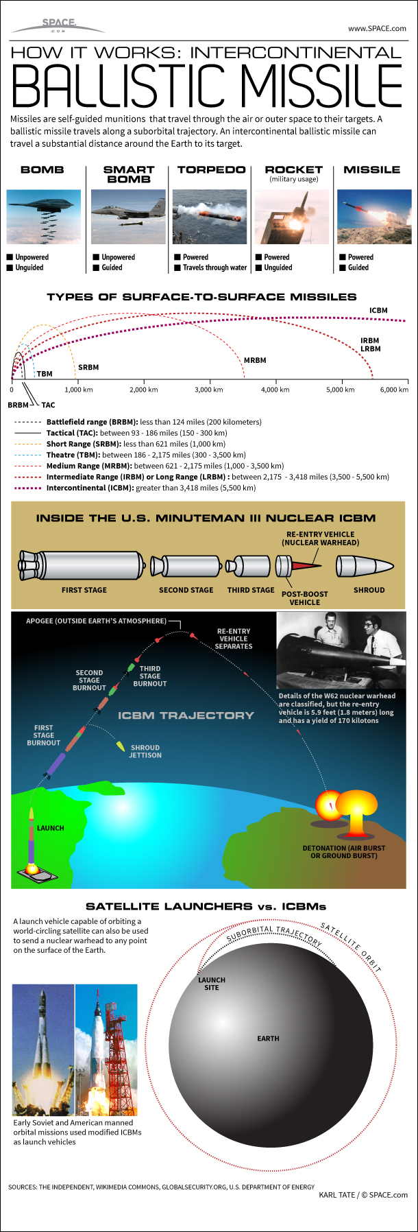 How an Intercontinental Ballistic Missile Works (Infographic)
