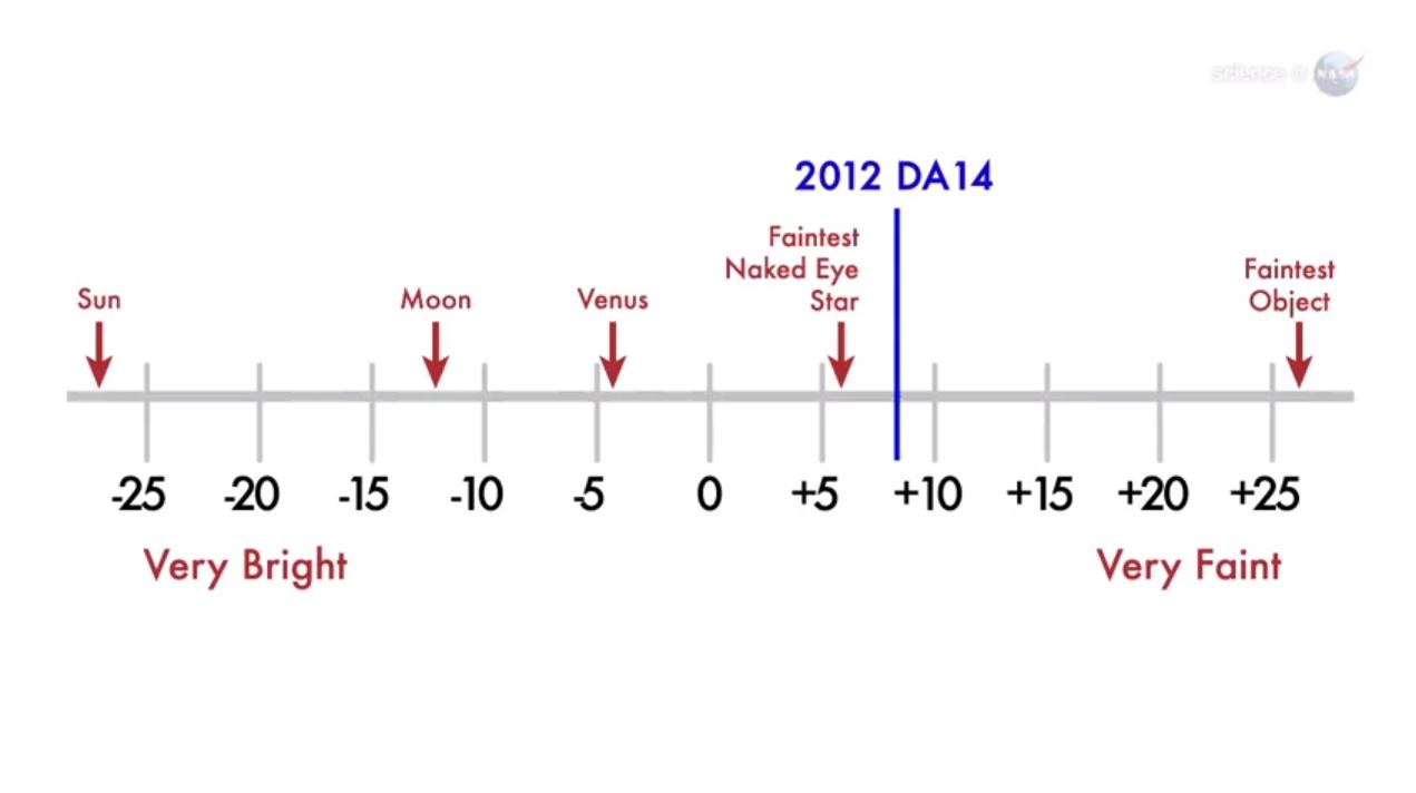 Asteroid 2012 DA14 Brightness