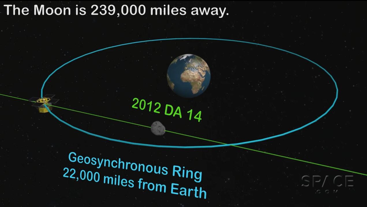 Threading the Satellite Needle: Asteroid 2012 DA14