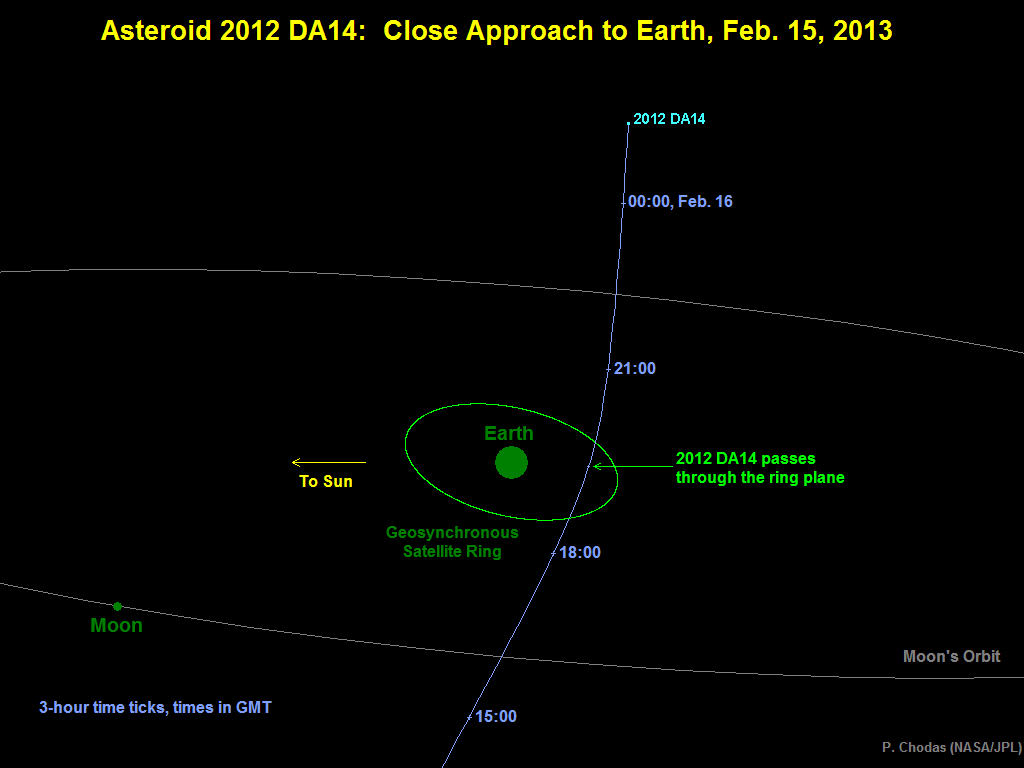 Asteroid 2012 DA14's Close Approach