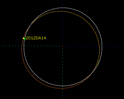 Asteroid and Earth Orbits Intersect