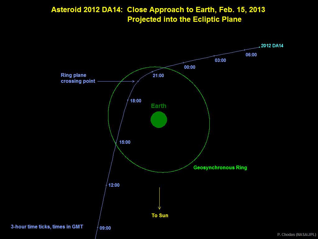 Trajectory of Asteroid 2012 DA14 on Feb 15, 2013
