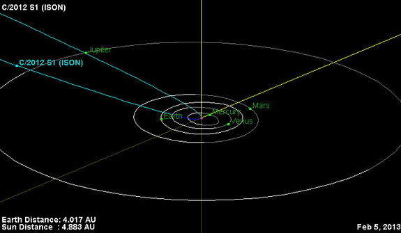 This is the orbital trajectory of comet C/2012 S1 (ISON). The comet is currently located just inside the orbit of Jupiter. In November 2013, ISON will pass less than 1.1 million miles (1.8 million kilometers) from the sun's surface. The fierce heating it experiences during this close approach to the sun could turn the comet into a bright naked-eye object. Image released Feb. 5, 2013.