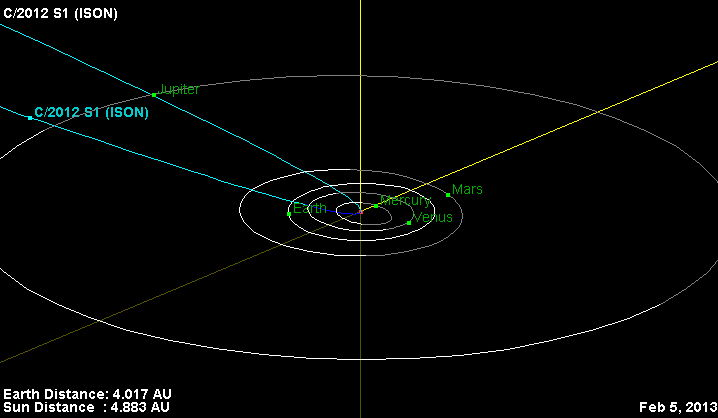 Orbital Trajectory of Comet C/2012 S1 (ISON)