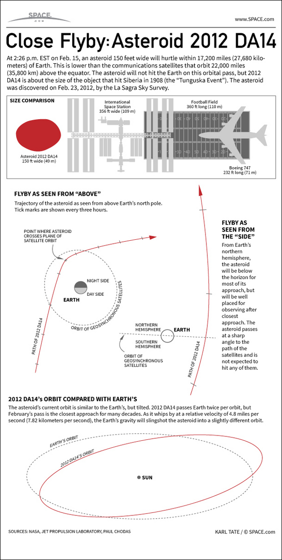 See how close asteroid 2012 DA14 will come to hitting the Earth, in this SPACE.com Infographic.