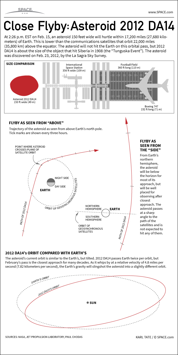 Infographic: On Feb. 15, 2013, a 150-foot asteroid will fly past Earth at an altitude of 17,200 miles - closer than our own communications satellites