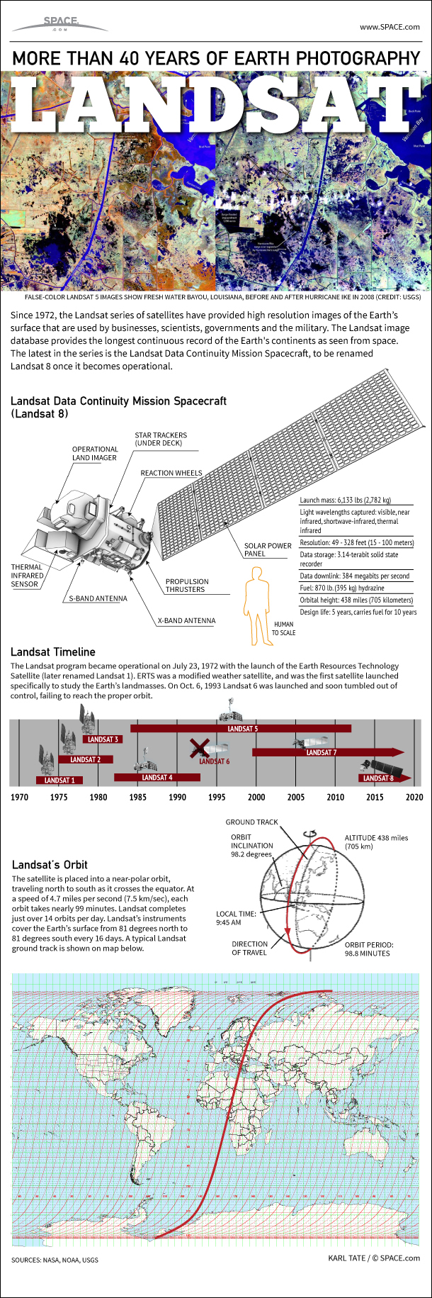See how NASA's Landsat satellite constellation have kept watch on Earth for 40 years in this SPACE.com Infographic.