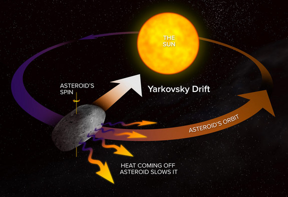 This diagram shows how the Yarkovsky Effect slows an asteroid's orbital motion; opposite rotation direction would speed up the orbital motion. Astronomers around the world are preparing to study the close approach of asteroid 2012 DA14 on Feb. 15, 2013.