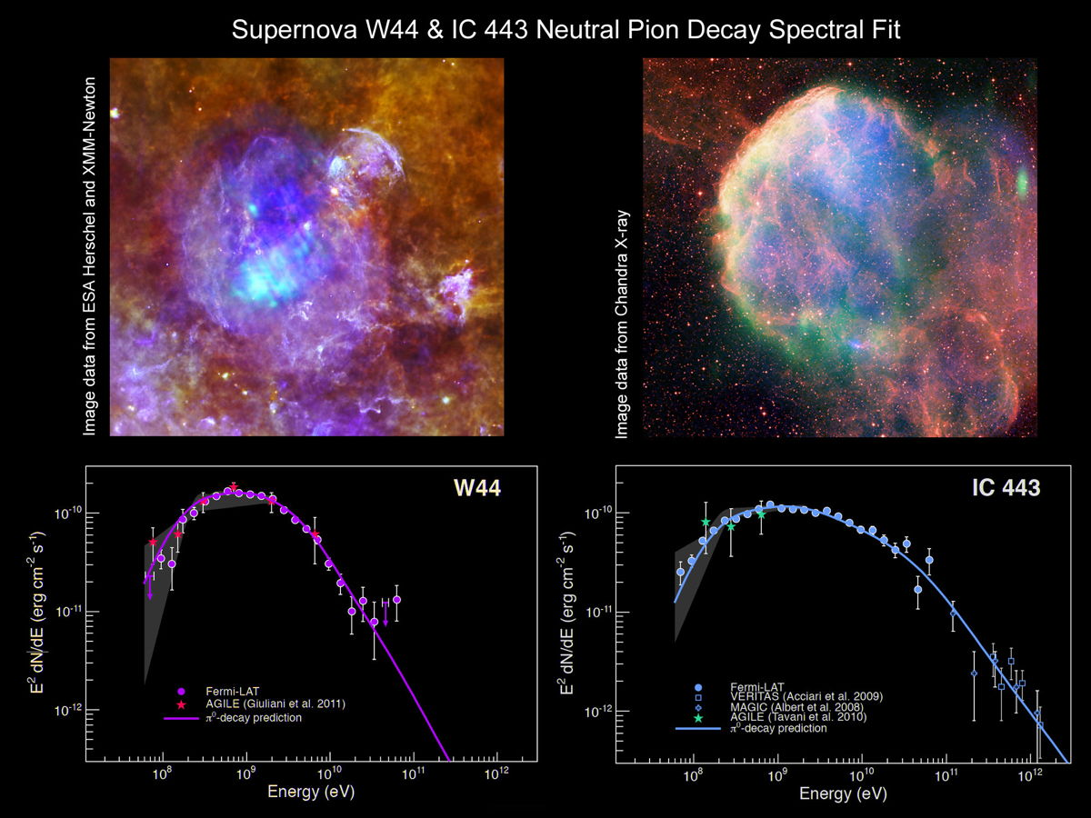 Spectra From Two Supernova Remnants