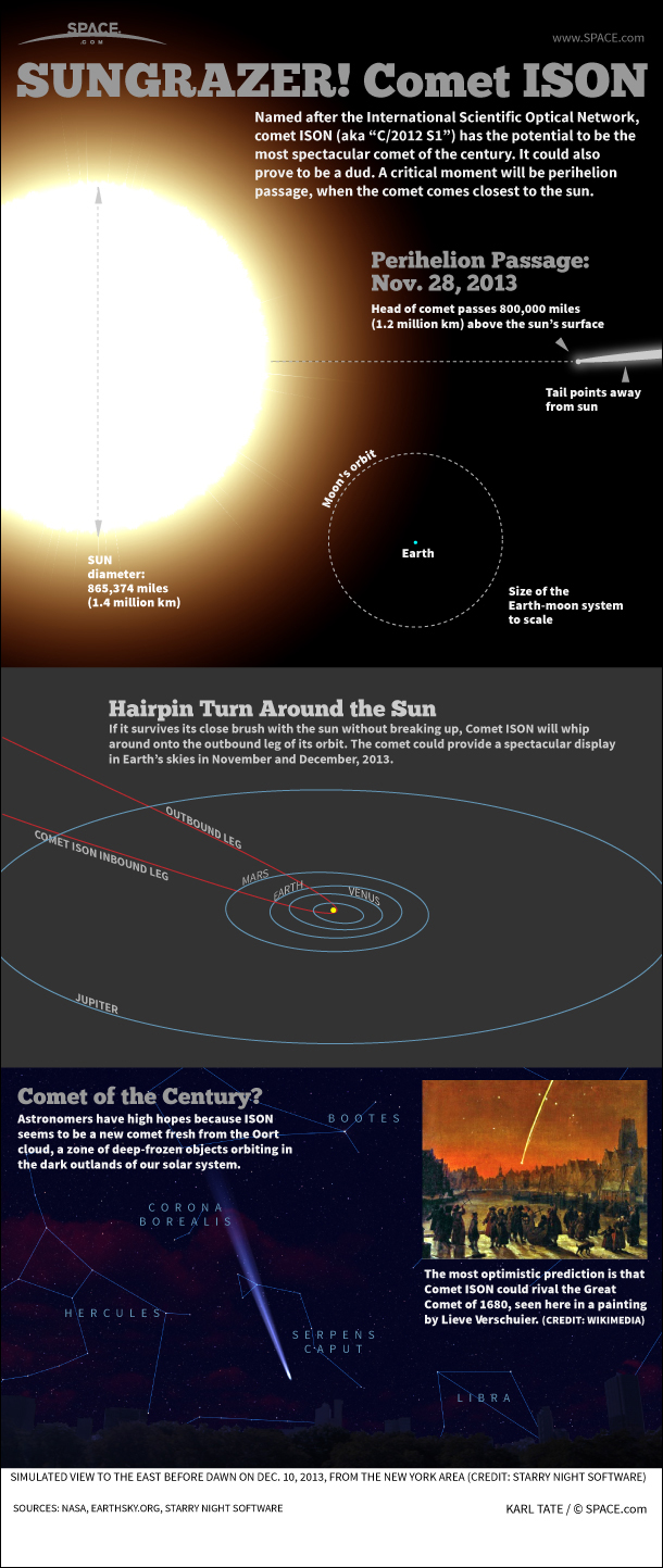 Infographic: Facts about Comet ISON, which could provide a spectacular display in late 2013.