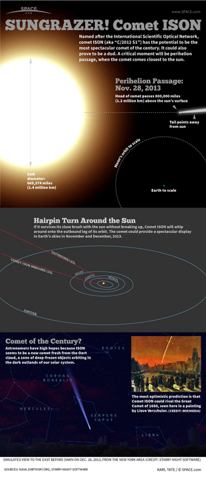 "The deep-frozen Comet ISON could blaze spectacularly as it whips past the sun at Thanksgiving 2013. <a href=""http://www.space.com/19796-comet-ison-explained-infographic.html"">Learn all about Comet ISON's 2013 visit to the inner solar system in this SPACE.com infographic</a>."