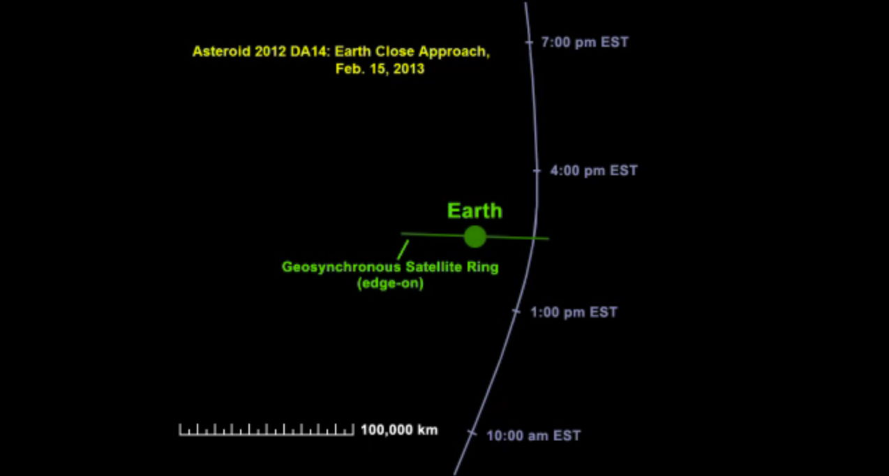 Asteroid 2012 DA14's Record-Setting Flyby (Images)