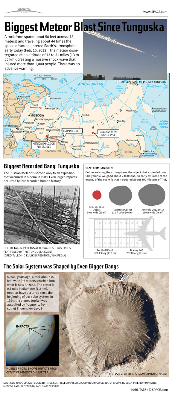 Find out about the huge meteor that exploded over Russia in this SPACE.com Infographic.