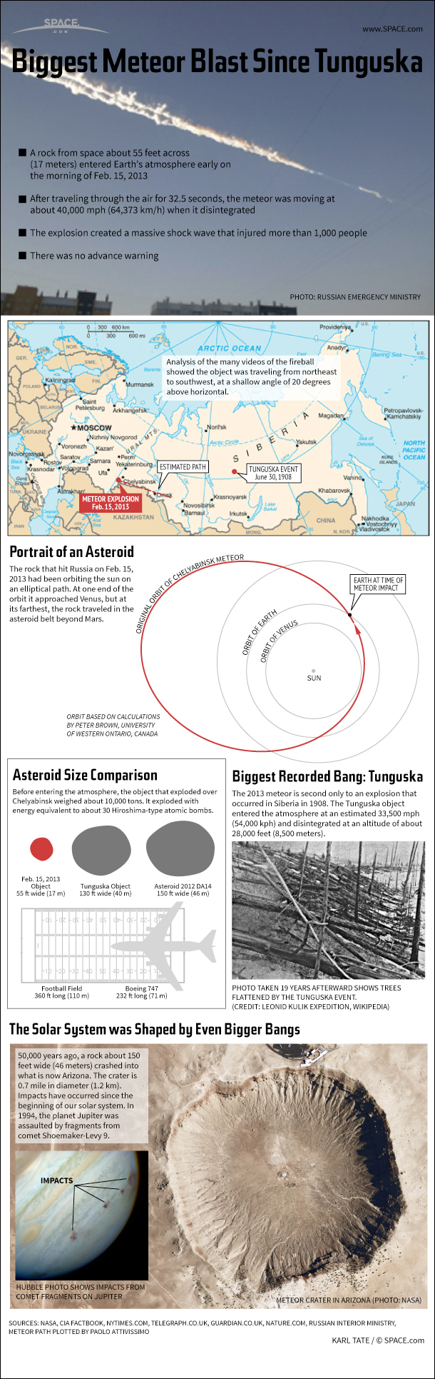 Huge Russian Meteor Blast is Biggest Since 1908 (Infographic)