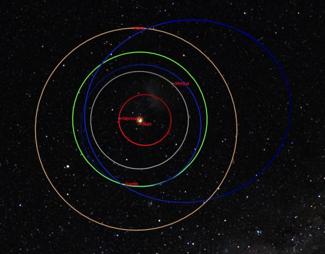 Orbits of the Russia Meteor and Asteroid 2012 DA14