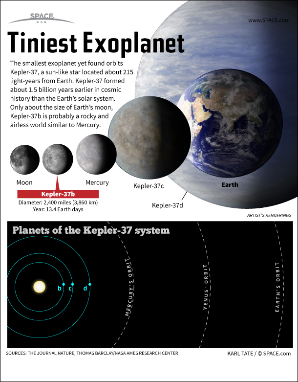 Infographic: Kepler-37b, the smallest alien planet yet found, orbits a star 215 light-years away.