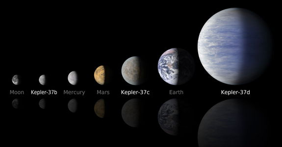 Two of the three planets orbiting the star Kepler-37 are smaller than the Earth while the third is twice Earth's size. Kepler-37b is about 80 percent the size of Mercury and is the first exoplanet to be found that is smaller than any planet in our own solar system. Image released Feb. 20, 2013.