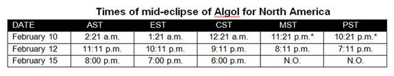"""This table gives the dates and local times for the next six eclipses that can be observed from parts of North America. When an asterisk (*) is used, it means the eclipse will occur not on the date listed, but on the previous calendar day. """"N.O."""" stands for """"Not Observable,"""" since the eclipse takes place too near to sunset and the sky will simply be too bright to see the star."""