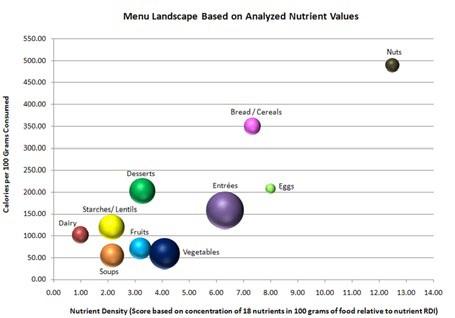 Caloric Density Chart