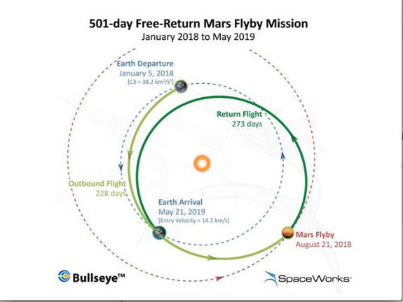 Space tourist Dennis Tito proposes a Mars flyby mission with a trajectory shown here.