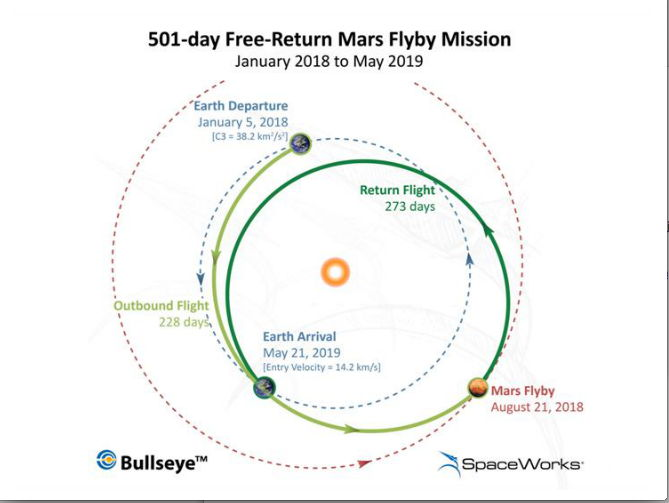 Mars Flyby Mission Diagram