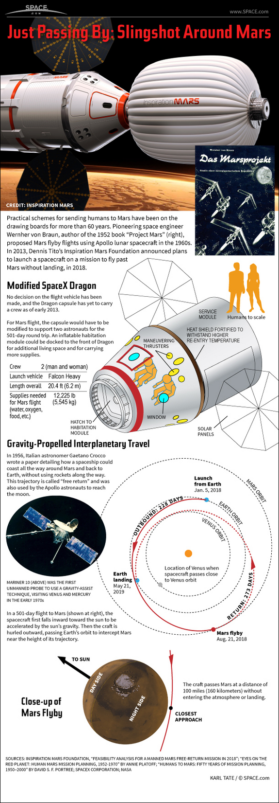 Find out about Dennis Tito's daring proposal to send a married couple on a 501-day space flight around the planet Mars and back, in this SPACE.com Infographic.