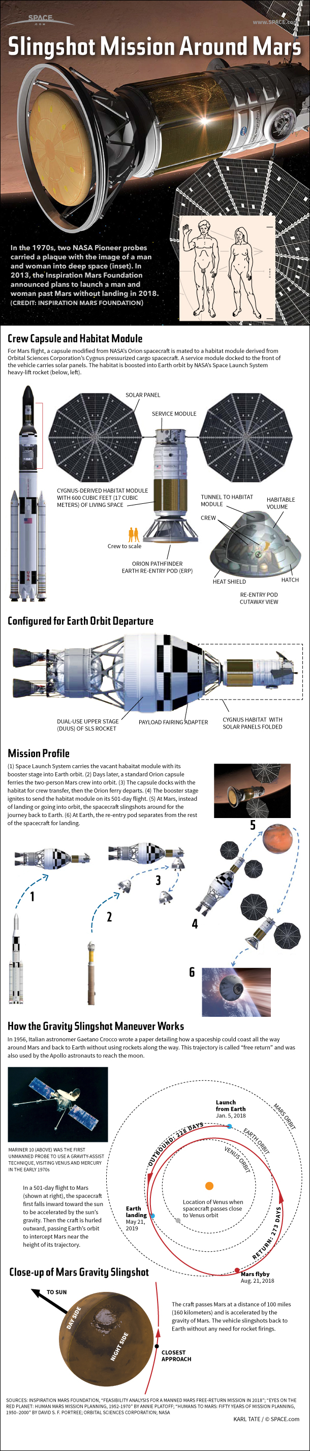 Dennis Tito's 2018 Human Mars Flyby Mission Explained (Infographic)