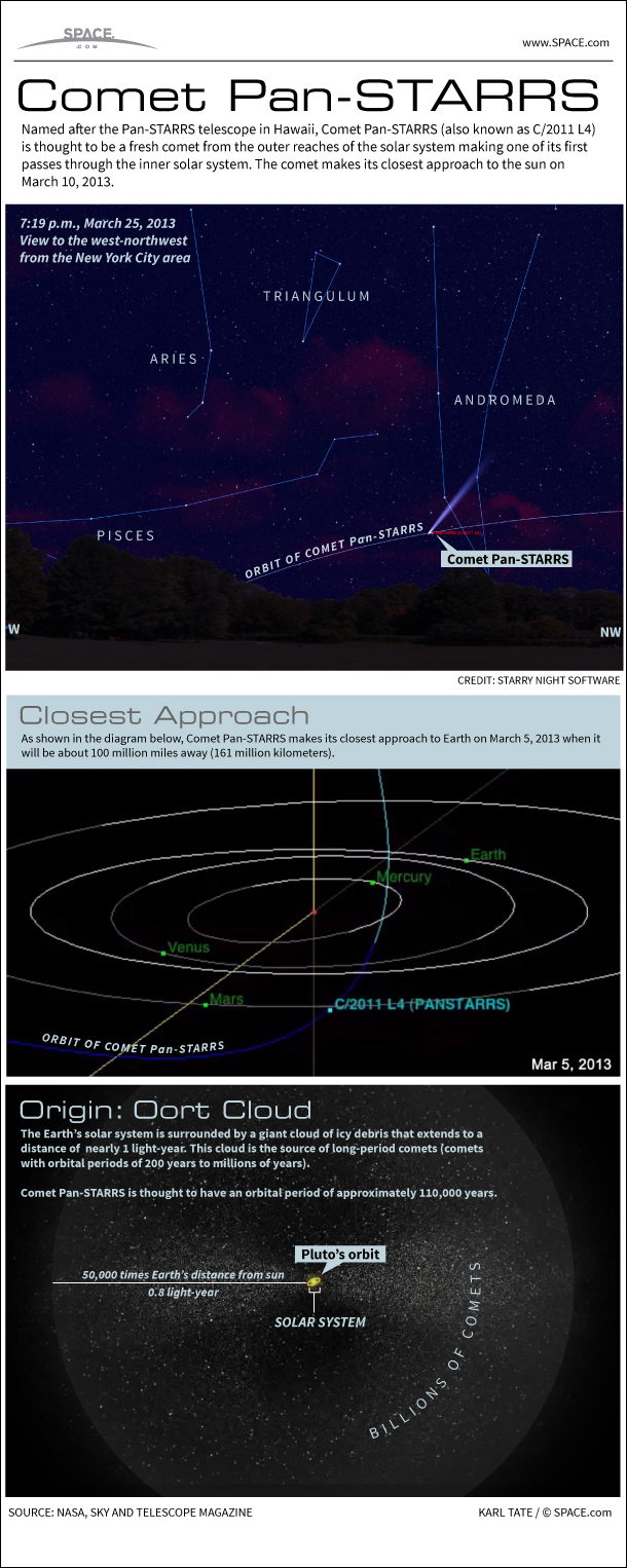 Infographic: Comet Pan-STARRS shines in Earth's sky in March, 2013