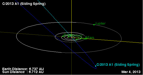 Comet C/2013 A1 (Siding Spring) Diagram