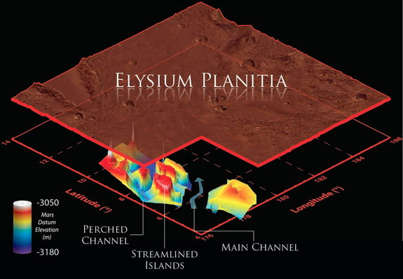 This 3D visualization shows the buried Marte Vallis channels beneath the Martian surface created during an ancient mega-flood. Marte Vallis consists of multiple perched channels formed around streamlined islands. These channels feed a deeper and wider main channel. Please note the surface has been elevated, and scaled by a factor  of 1/100 for clarity, with colors representing the elevation of the buried channels. Image released March 7, 2013.