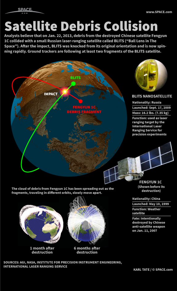 Find out how debris from a destroyed Chinese satellite collided with a tiny Russian satellite, in this SPACE.com Infographic.