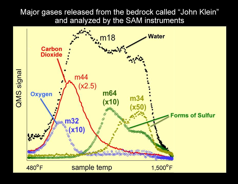 Major Gases Released from Drilled Samples of the