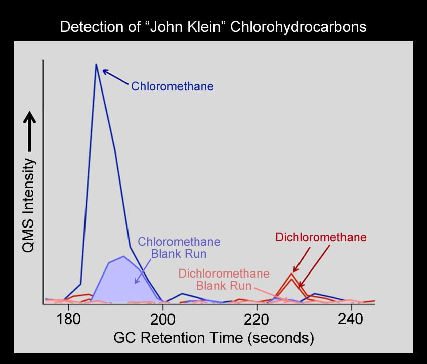 Chlorinated Forms of Methane at