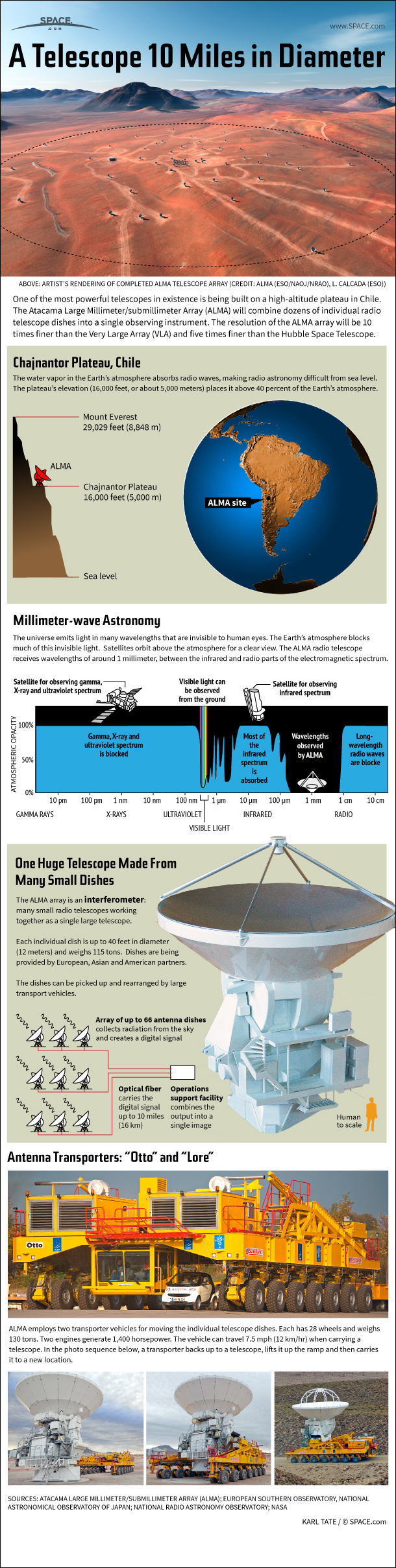 Infographic: How the huge ALMA radio telescope works.