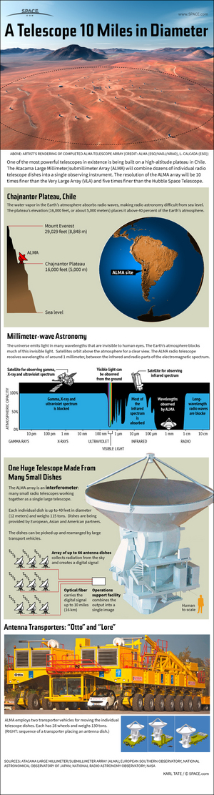 "Made up of dozens of small radio telescope dishes, the ALMA telescope will be one of the most powerful in the world. <a href=""http://www.space.com/20183-alma-radio-telescope-infographic.html"">See how the giant ALMA radio telescope works in this Space.com infographic</a>."