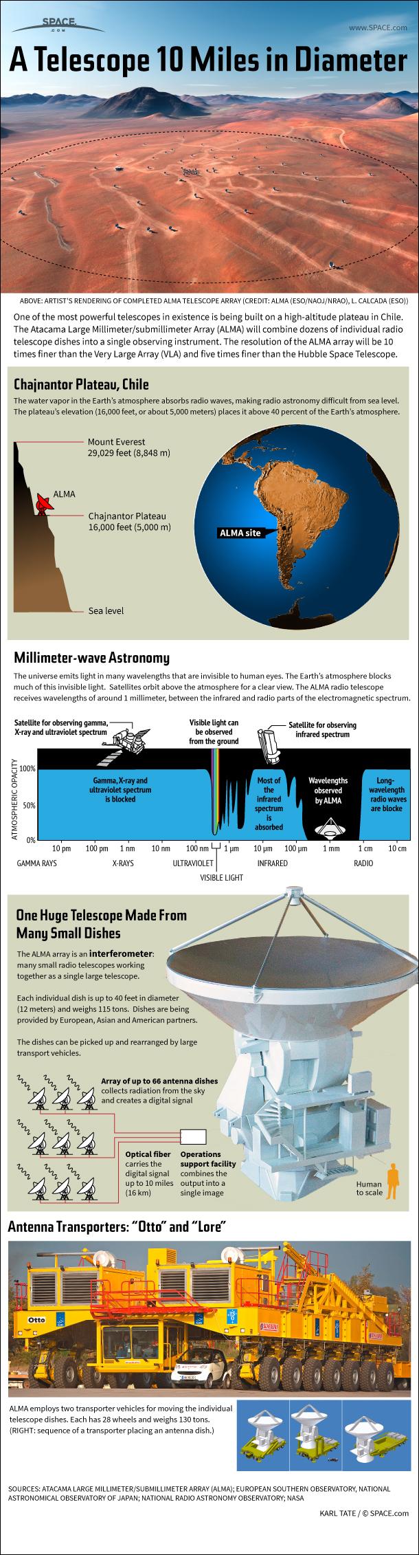 How the Huge ALMA Radio Telescope Works (Infographic)