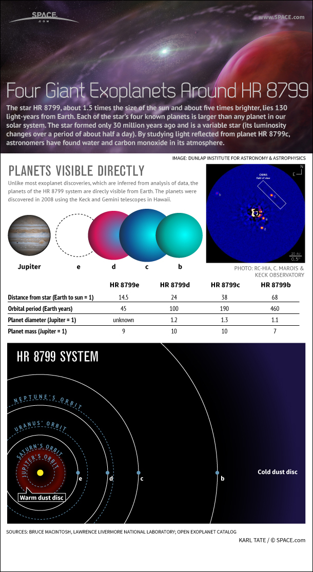 Infographic: About the four exoplanets in the HR 8799 system.