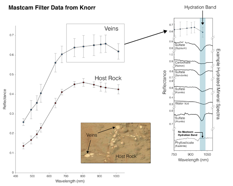 Indication of Hydration in Veins and Nodules of 'Knorr' in 'Yellowknife Bay'